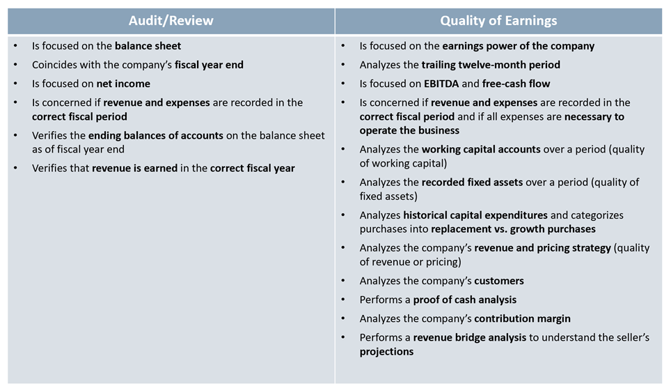 chart 2 of Quality of Earnings Report What is why q of e