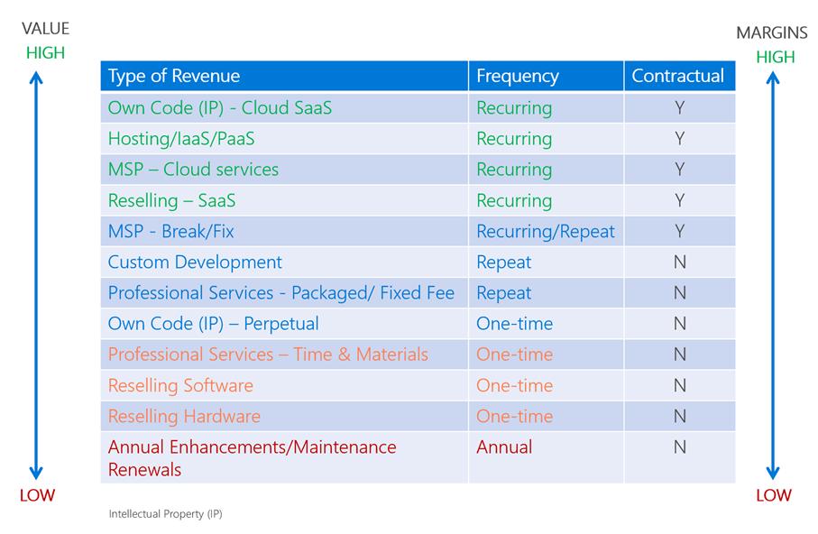 recurring revenue repeat revenue renewal revenue graph rosebizinc featured