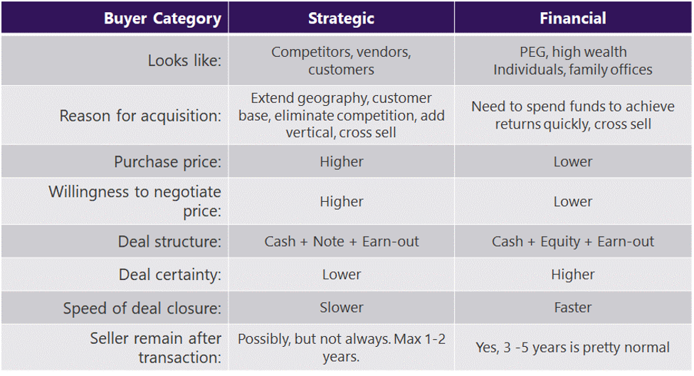 selling a business technology m&a strategic financial buyers table